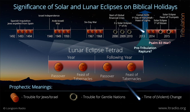 Blood Moon Eclipse Chart